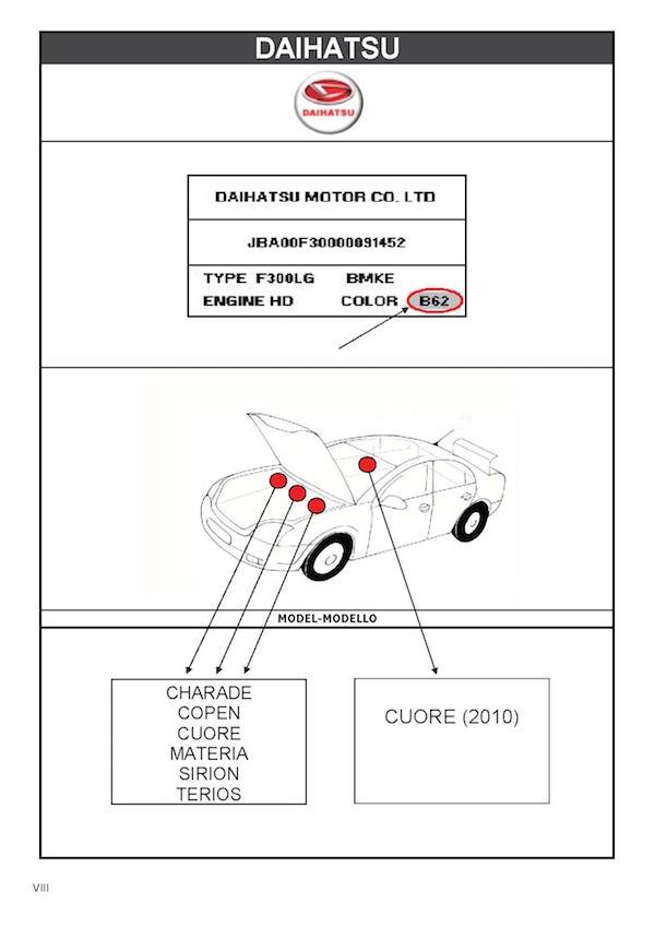 Emplacement code peinture Daihatsu