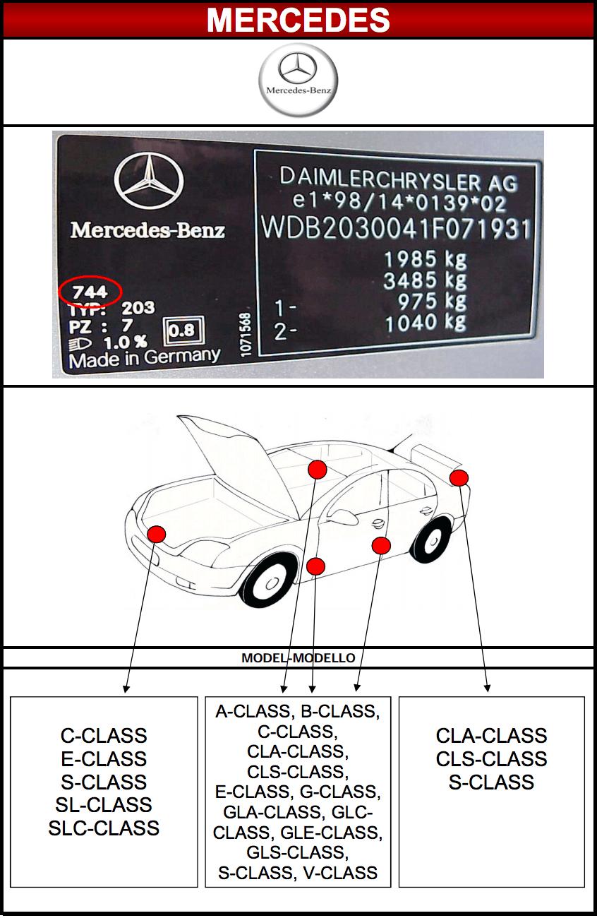 Emplacement code peinture Mercedes